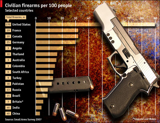 <p>Where do we fit in the gun table? More jobs for  young people  = less idle time/crime.</p>